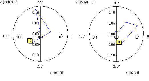 What is a vector diagram